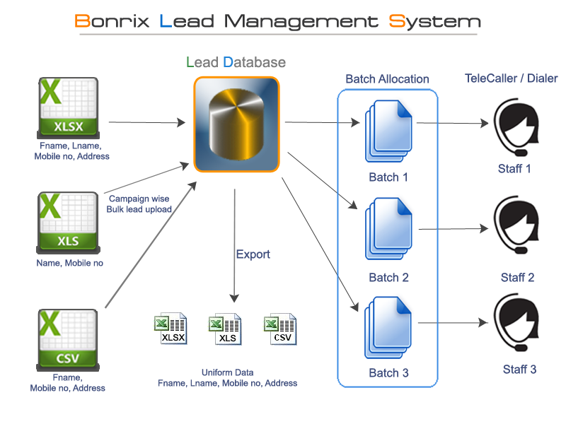 Bonrix Lead Management System