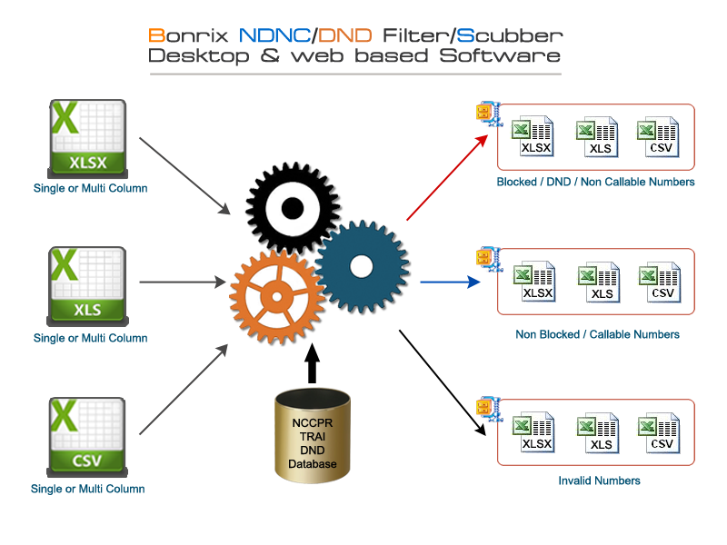 Bonrix NDNC/DND Scrubing/Filtering Web Application
